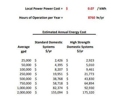gts_estimated_annual_energy_cost_chart_450x360.JPG