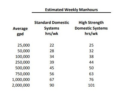 gts_estimated_weekly_manhours_chart_450x315.JPG