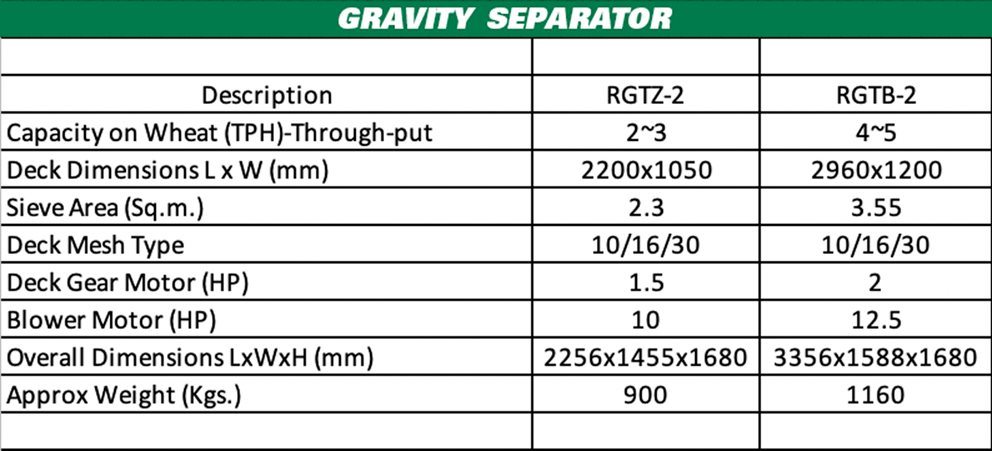 Notes : Capacity mentioned is indicative and shall vary based on commodity and impurity levels therein. Image